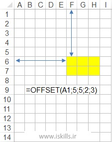 Advanced Excel Formulas-OFFSETEXAMPLE-Excelmand-www.iskills.ir