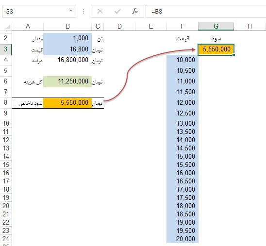 Data table-Excel کاربرد Data table در اکسل