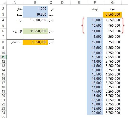 Data table-Excel کاربرد Data table در اکسل۴