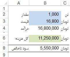 Data table-Excel